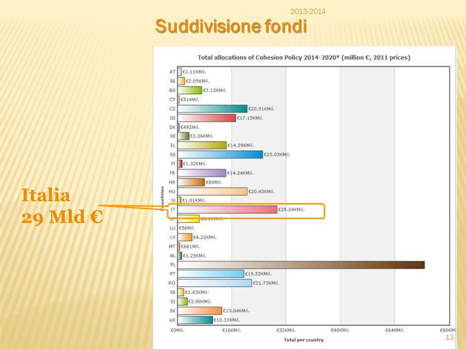 Suddivisione fondi Italia 29 Mld € 2013-2014 13