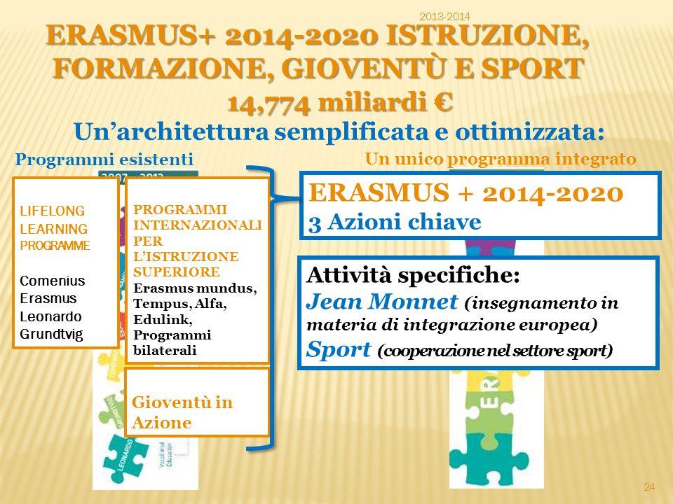 14,774 miliardi € Un'architettura semplificata e ottimizzata: LIFELONG LEARNING PROGRAMME Comenius Erasmus Leonardo Grundtvig PROGRAMMI INTERNAZIONALI