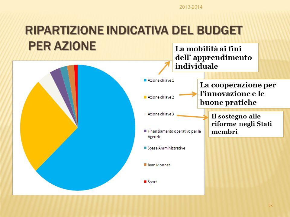 25 RIPARTIZIONE INDICATIVA DEL BUDGET PER AZIONE Il sostegno alle riforme negli Stati membri La mobilità ai fini dell' apprendimento individuale La co