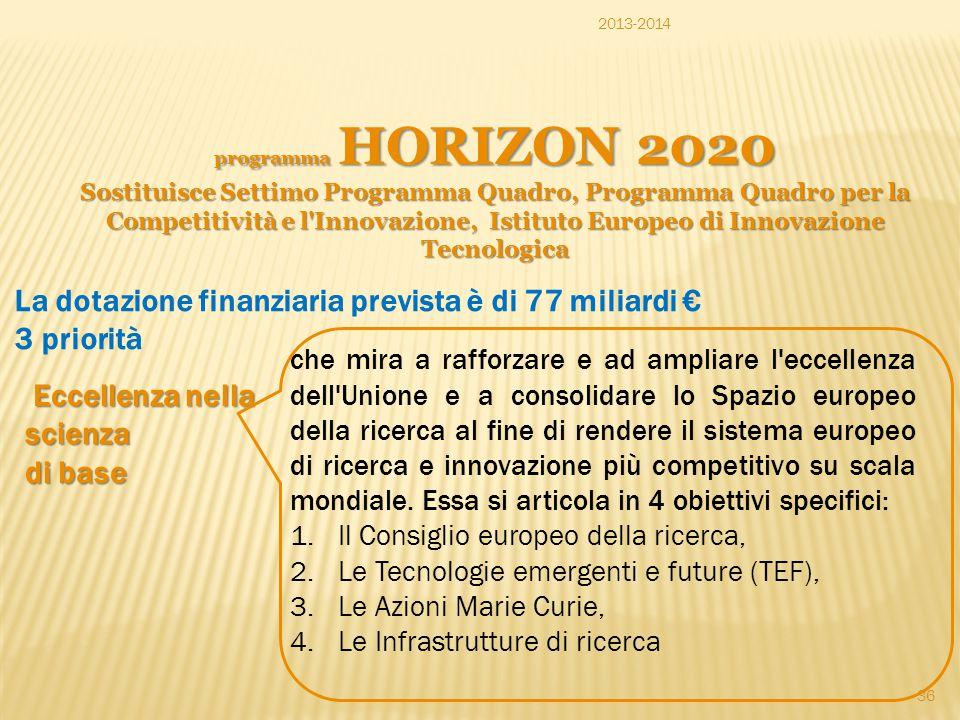 programma HORIZON 2020 Sostituisce Settimo Programma Quadro, Programma Quadro per la Competitività e l'Innovazione, Istituto Europeo di Innovazione Te