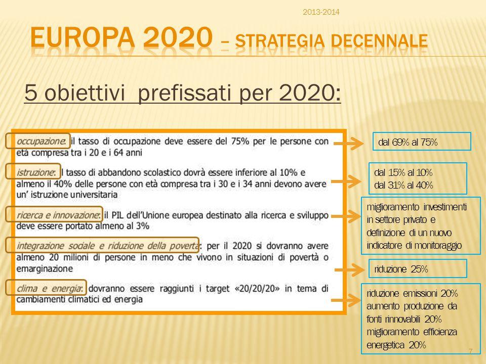 5 obiettivi prefissati per 2020: dal 69% al 75% dal 15% al 10% dal 31% al 40% riduzione emissioni 20% aumento produzione da fonti rinnovabili 20% migl