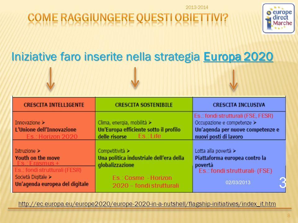 Iniziative faro inserite nella strategia Europa 2020 http://ec.europa.eu/europe2020/europe-2020-in-a-nutshell/flagship-initiatives/index_it.htm 2013-2