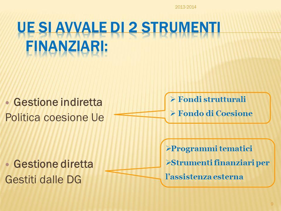 Gestione indiretta Politica coesione Ue Gestione diretta Gestiti dalle DG  Fondi strutturali  Fondo di Coesione  Programmi tematici  Strumenti fin