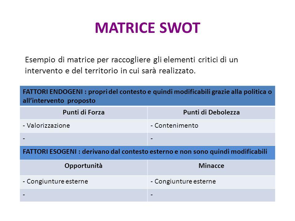 MATRICE SWOT FATTORI ENDOGENI : propri del contesto e quindi modificabili grazie alla politica o all'intervento proposto Punti di ForzaPunti di Debole