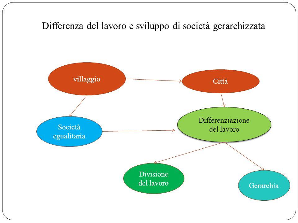 villaggio Società egualitaria Città Differenziazione del lavoro Divisione del lavoro Gerarchia Differenza del lavoro e sviluppo di società gerarchizza