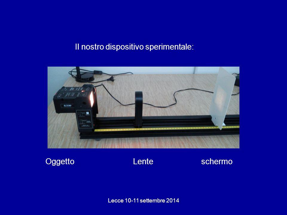 Il nostro dispositivo sperimentale: Lecce 10-11 settembre 2014 Oggetto Lente schermo