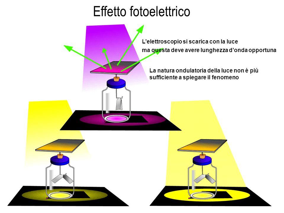 Effetto fotoelettrico L'elettroscopio si scarica con la luce ma questa deve avere lunghezza d'onda opportuna La natura ondulatoria della luce non è pi