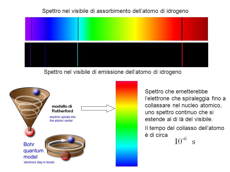 Spettro nel visibile di assorbimento dell'atomo di idrogeno Spettro nel visibile di emissione dell'atomo di idrogeno Spettro che emetterebbe l'elettro