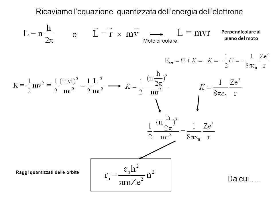 e Moto circolare Ricaviamo l'equazione quantizzata dell'energia dell'elettrone Da cui….. Perpendicolare al piano del moto Raggi quantizzati delle orbi