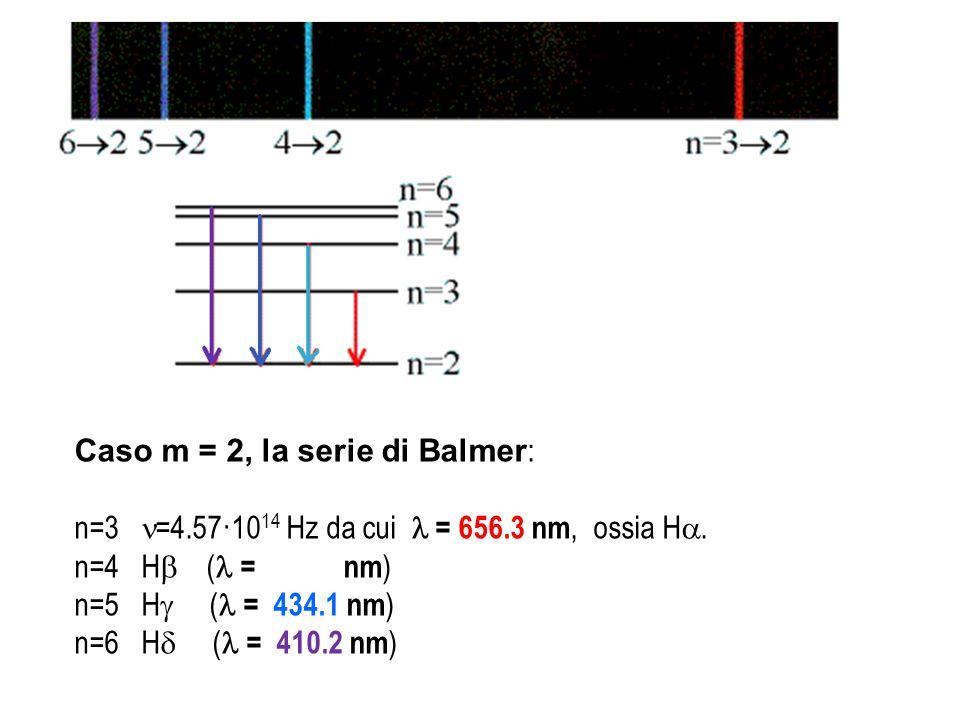 Caso m = 2, la serie di Balmer : n=3 =4.57·10 14 Hz da cui = 656.3 nm, ossia H . n=4 H  ( = 486.1 nm ) n=5 H  ( = 434.1 nm ) n=6 H  ( = 410.2 nm )