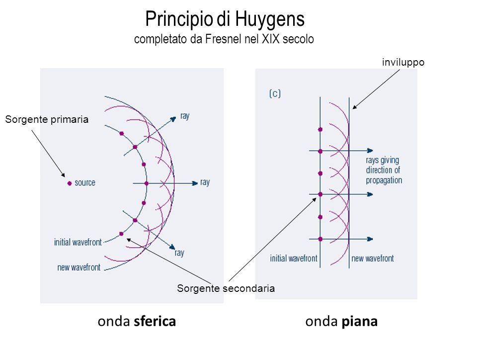 onda sferica onda piana Principio di Huygens completato da Fresnel nel XIX secolo inviluppo Sorgente secondaria Sorgente primaria