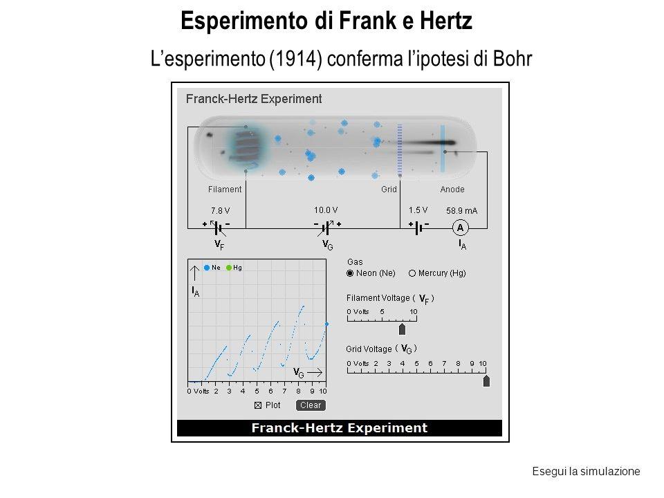 L'esperimento (1914) conferma l'ipotesi di Bohr Esperimento di Frank e Hertz Esegui la simulazione