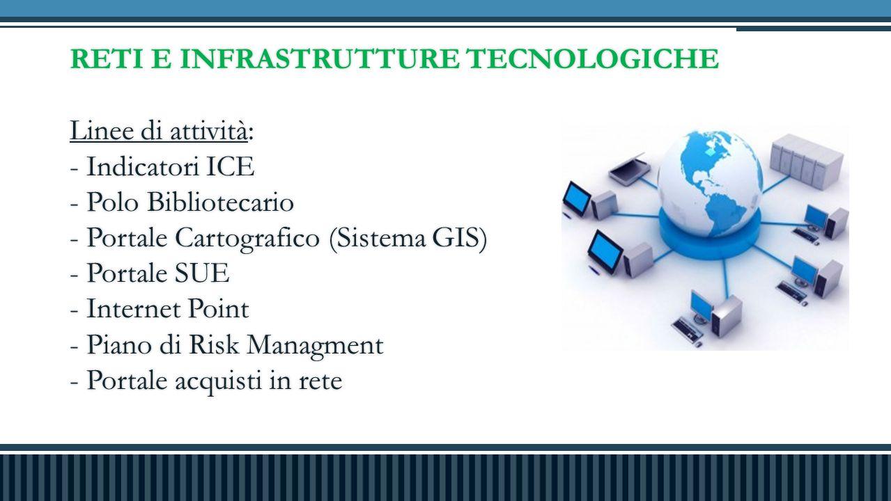 RETI E INFRASTRUTTURE TECNOLOGICHE Linee di attività: - Indicatori ICE - Polo Bibliotecario - Portale Cartografico (Sistema GIS) - Portale SUE - Internet Point - Piano di Risk Managment - Portale acquisti in rete RETI E INFRASTRUTTURE TECNOLOGICHE Linee di attività: - Indicatori ICE - Polo Bibliotecario - Portale Cartografico (Sistema GIS) - Portale SUE - Internet Point - Piano di Risk Managment - Portale acquisti in rete