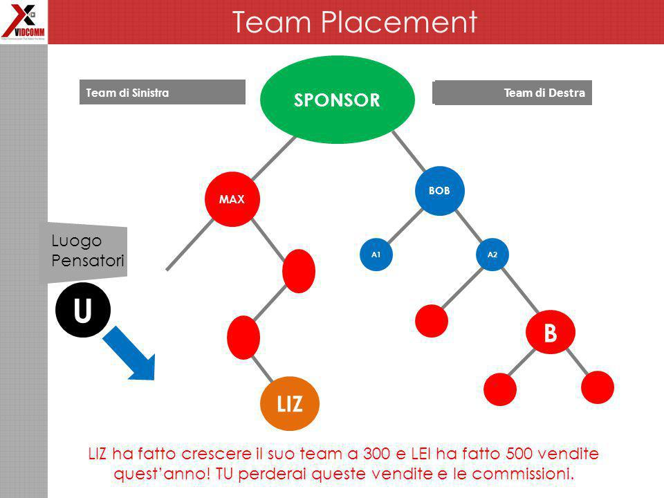 Team Placement SPONSOR MAX Left team Right Team A1 BOB B A2 LIZ U LIZ ha fatto crescere il suo team a 300 e LEI ha fatto 500 vendite quest'anno.