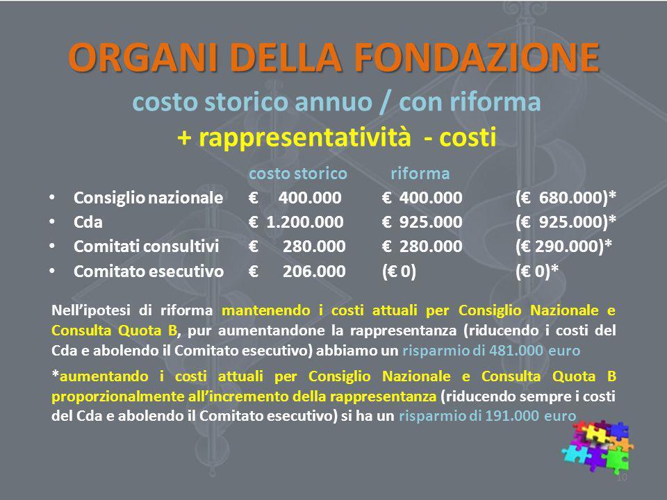 costo storico riforma Consiglio nazionale€ 400.000€ 400.000(€ 680.000)* Cda€ 1.200.000€ 925.000 (€ 925.000)* Comitati consultivi€ 280.000€ 280.000(€ 2
