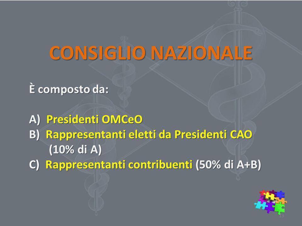 CONSIGLIO NAZIONALE È composto da: A) Presidenti OMCeO B) Rappresentanti eletti da Presidenti CAO (10% di A) (10% di A) C) Rappresentanti contribuenti (50% di A+B) 13