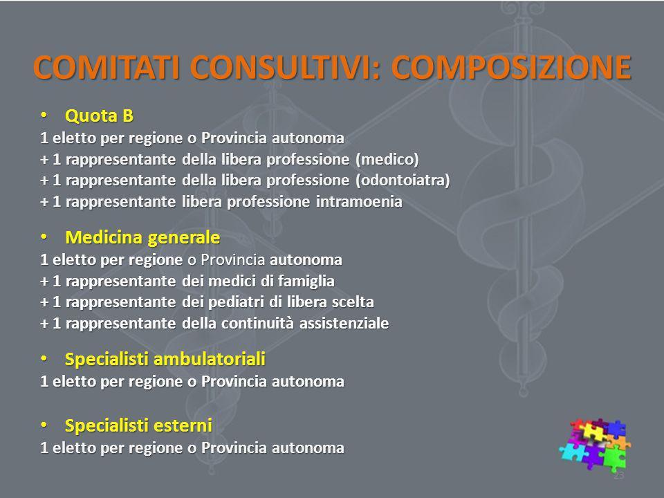 COMITATI CONSULTIVI: COMPOSIZIONE Quota B Quota B 1 eletto per regione o Provincia autonoma + 1 rappresentante della libera professione (medico) + 1 r
