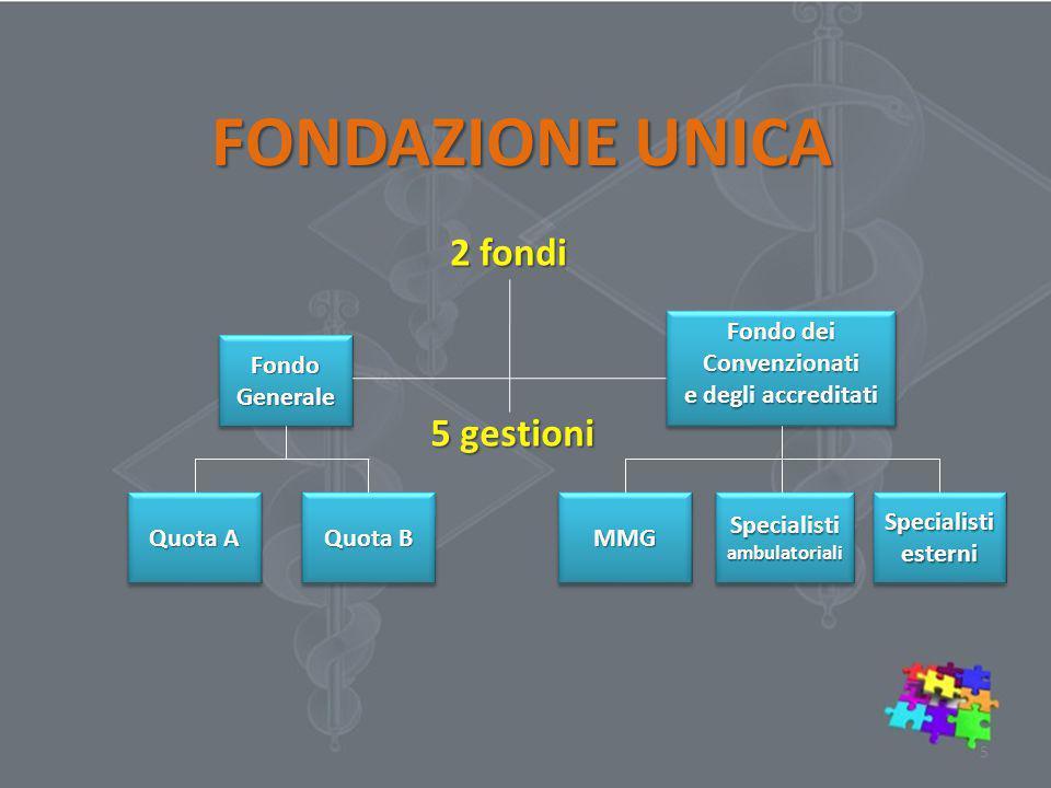 Fondo Generale FONDAZIONE UNICA Fondo dei Convenzionati e degli accreditati Fondo dei Convenzionati e degli accreditati Quota A Quota B MMGMMG Specialisti ambulatoriali Specialisti esterni 2 fondi 5 gestioni 5