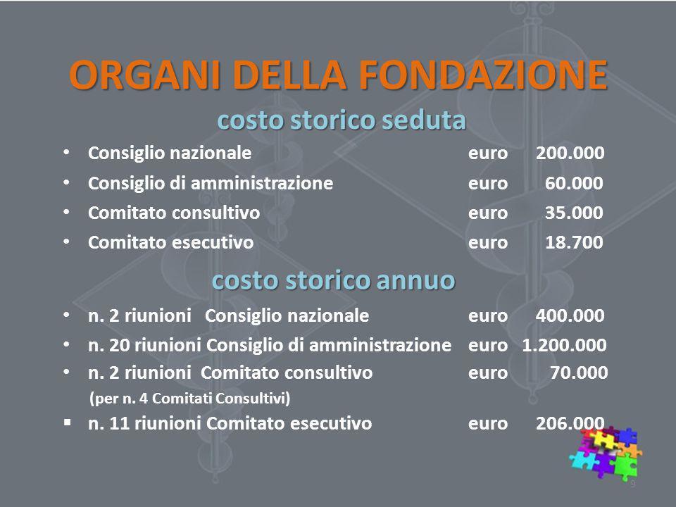Consiglio nazionale euro 200.000 Consiglio di amministrazioneeuro 60.000 Comitato consultivoeuro 35.000 Comitato esecutivoeuro 18.700 costo storico annuo costo storico annuo n.