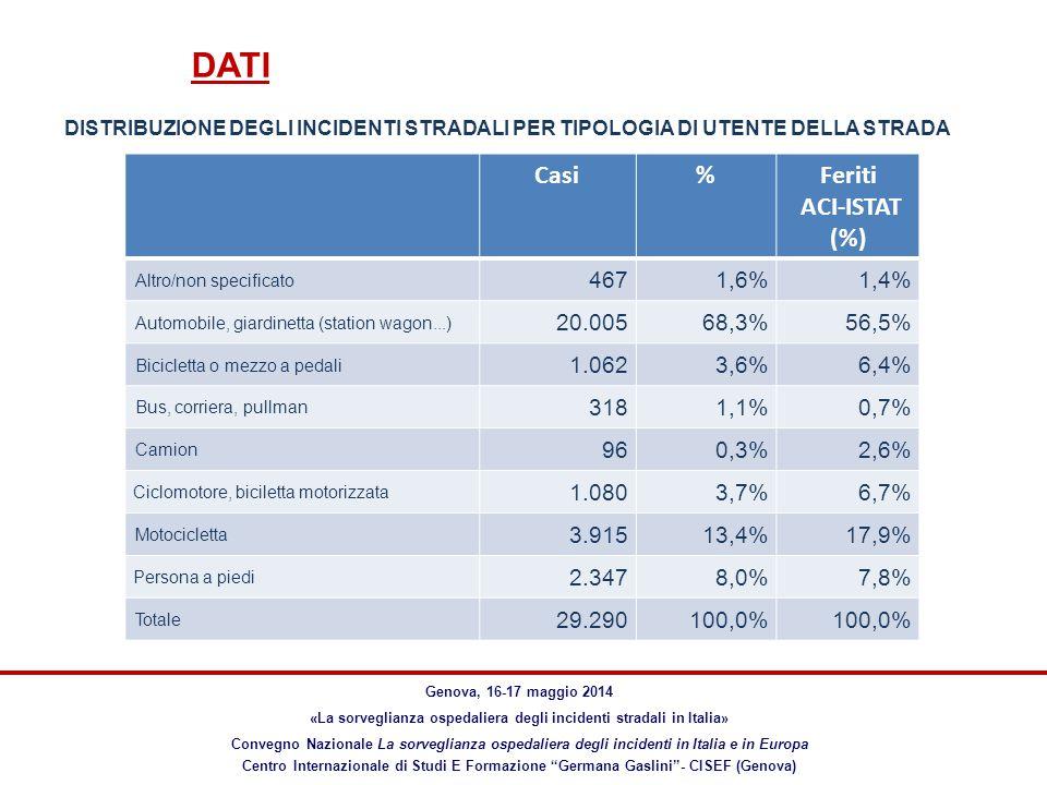 DATI Genova, 16-17 maggio 2014 «La sorveglianza ospedaliera degli incidenti stradali in Italia» Convegno Nazionale La sorveglianza ospedaliera degli incidenti in Italia e in Europa Centro Internazionale di Studi E Formazione Germana Gaslini - CISEF (Genova) Casi%Feriti ACI-ISTAT (%) Altro/non specificato 4671,6%1,4% Automobile, giardinetta (station wagon...) 20.00568,3%56,5% Bicicletta o mezzo a pedali 1.0623,6%6,4% Bus, corriera, pullman 3181,1%0,7% Camion 960,3%2,6% Ciclomotore, biciletta motorizzata 1.0803,7%6,7% Motocicletta 3.91513,4%17,9% Persona a piedi 2.3478,0%7,8% Totale 29.290100,0% DISTRIBUZIONE DEGLI INCIDENTI STRADALI PER TIPOLOGIA DI UTENTE DELLA STRADA