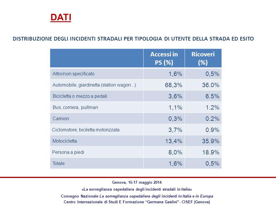 DATI Genova, 16-17 maggio 2014 «La sorveglianza ospedaliera degli incidenti stradali in Italia» Convegno Nazionale La sorveglianza ospedaliera degli incidenti in Italia e in Europa Centro Internazionale di Studi E Formazione Germana Gaslini - CISEF (Genova) Accessi in PS (%) Ricoveri (%) Altro/non specificato 1,6%0,5% Automobile, giardinetta (station wagon...) 68,3%36.0% Bicicletta o mezzo a pedali 3,6%6.5% Bus, corriera, pullman 1,1%1.2% Camion 0,3%0.2% Ciclomotore, biciletta motorizzata 3,7%0.9% Motocicletta 13,4%35.9% Persona a piedi 8,0%18.9% Totale 1,6%0,5% DISTRIBUZIONE DEGLI INCIDENTI STRADALI PER TIPOLOGIA DI UTENTE DELLA STRADA ED ESITO