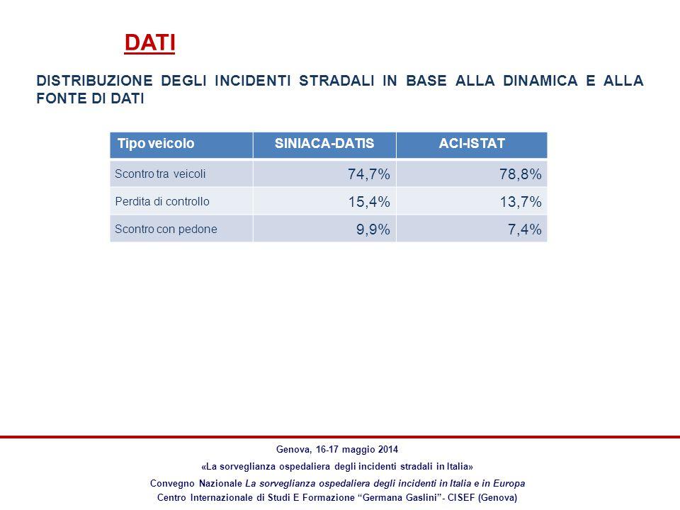 DATI Genova, 16-17 maggio 2014 «La sorveglianza ospedaliera degli incidenti stradali in Italia» Convegno Nazionale La sorveglianza ospedaliera degli incidenti in Italia e in Europa Centro Internazionale di Studi E Formazione Germana Gaslini - CISEF (Genova) Tipo veicoloSINIACA-DATISACI-ISTAT Scontro tra veicoli 74,7%78,8% Perdita di controllo 15,4%13,7% Scontro con pedone 9,9%7,4% DISTRIBUZIONE DEGLI INCIDENTI STRADALI IN BASE ALLA DINAMICA E ALLA FONTE DI DATI