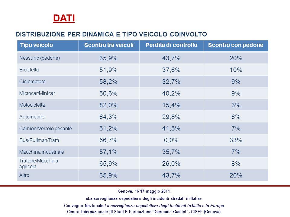 DATI Genova, 16-17 maggio 2014 «La sorveglianza ospedaliera degli incidenti stradali in Italia» Convegno Nazionale La sorveglianza ospedaliera degli incidenti in Italia e in Europa Centro Internazionale di Studi E Formazione Germana Gaslini - CISEF (Genova) Tipo veicoloScontro tra veicoliPerdita di controlloScontro con pedone Nessuno (pedone) 35,9%43,7%20% Bicicletta 51,9%37,6%10% Ciclomotore 58,2%32,7%9% Microcar/Minicar 50,6%40,2%9% Motocicletta 82,0%15,4%3% Automobile 64,3%29,8%6% Camion/Veicolo pesante 51,2%41,5%7% Bus/Pullman/Tram 66,7%0,0%33% Macchina industriale 57,1%35,7%7% Trattore/Macchina agricola 65,9%26,0%8% Altro 35,9%43,7%20% DISTRIBUZIONE PER DINAMICA E TIPO VEICOLO COINVOLTO