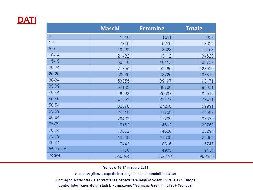 DATI Genova, 16-17 maggio 2014 «La sorveglianza ospedaliera degli incidenti stradali in Italia» Convegno Nazionale La sorveglianza ospedaliera degli incidenti in Italia e in Europa Centro Internazionale di Studi E Formazione Germana Gaslini - CISEF (Genova) La distribuzione cumulativa degli accessi in PS per incidente stradale mostra come il 25% degli accessi avviene per entrambi i generi entro la fascia 20-24 anni e il 75% degli accessi entro la fascia 45-49 nei maschi e 50-54 nelle femmine
