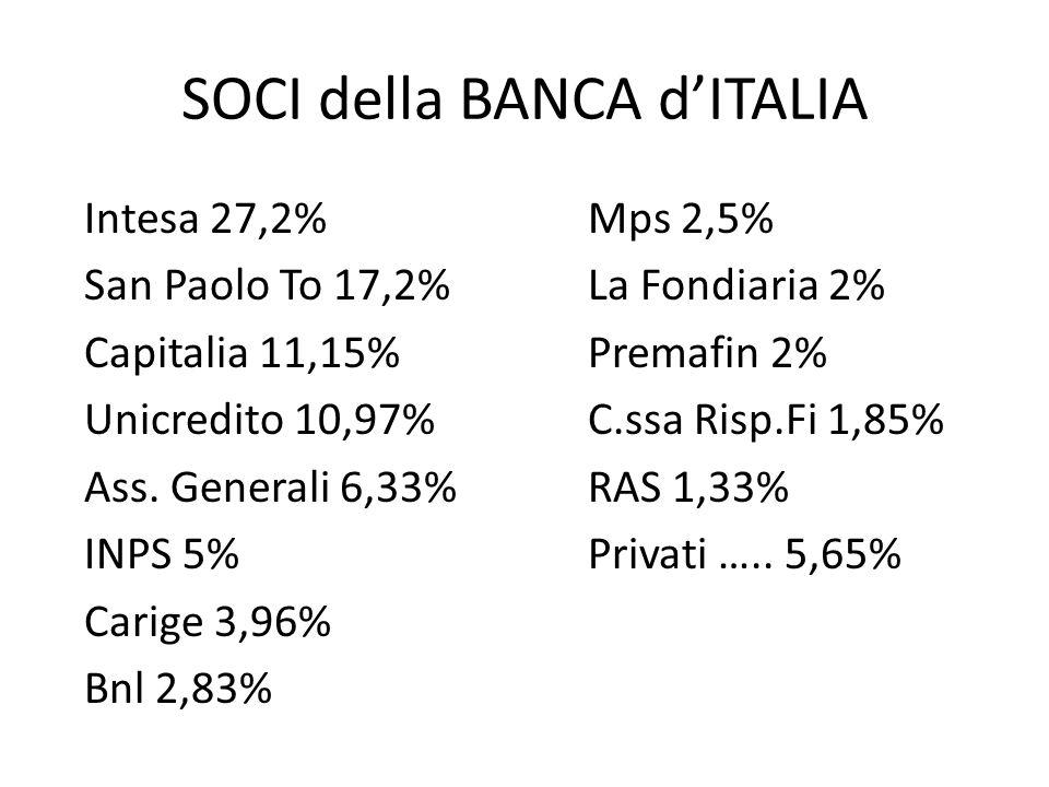 SOCI della BANCA d'ITALIA Intesa 27,2%Mps 2,5% San Paolo To 17,2%La Fondiaria 2% Capitalia 11,15%Premafin 2% Unicredito 10,97% C.ssa Risp.Fi 1,85% Ass