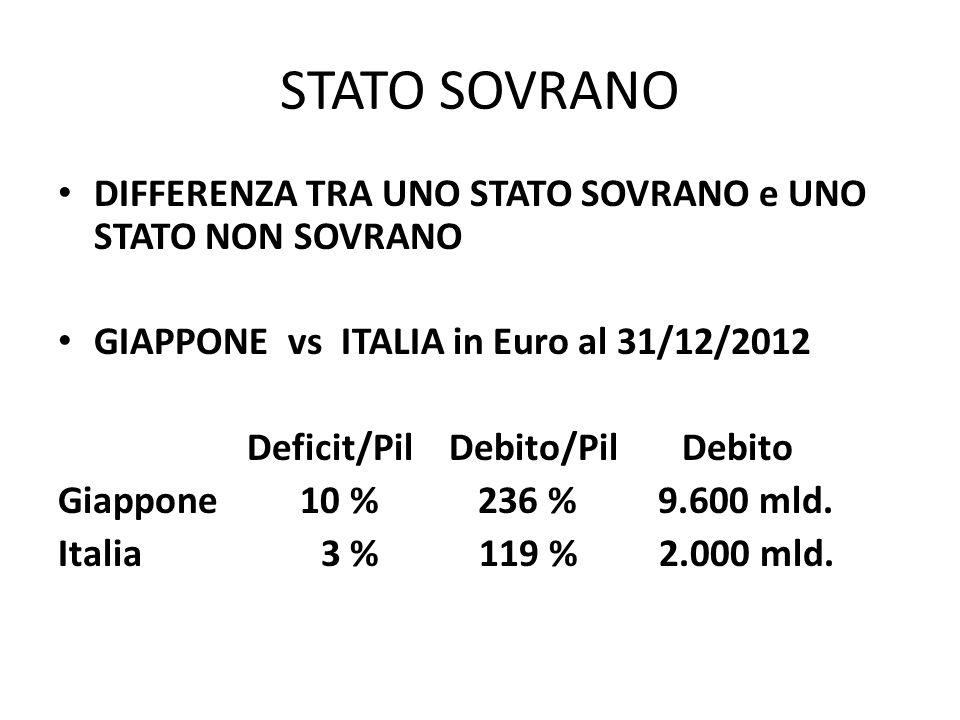 STATO SOVRANO DIFFERENZA TRA UNO STATO SOVRANO e UNO STATO NON SOVRANO GIAPPONE vs ITALIA in Euro al 31/12/2012 Deficit/Pil Debito/Pil Debito Giappone