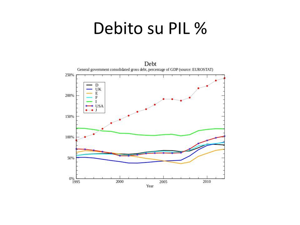 Debito su PIL %