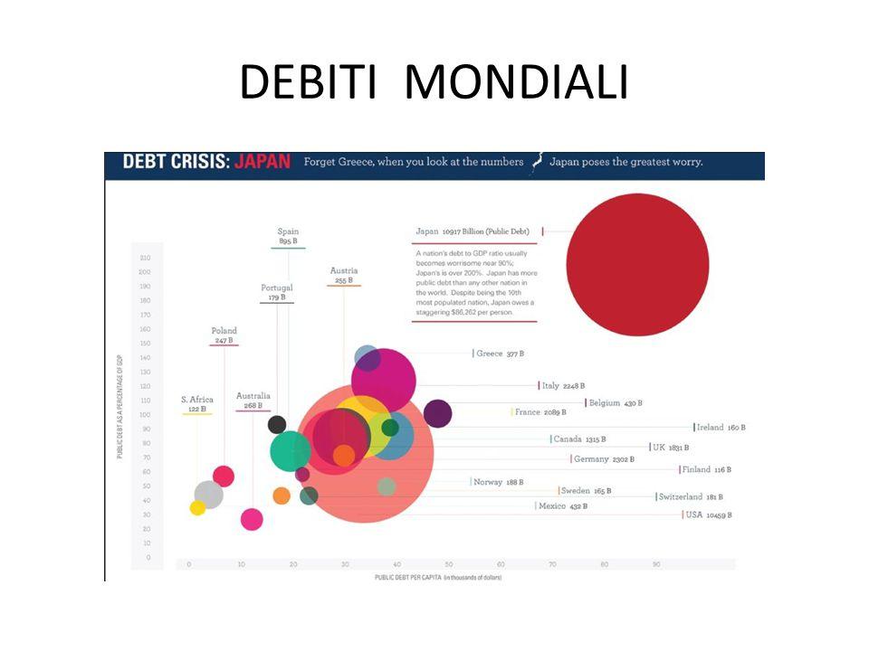 DEBITI MONDIALI