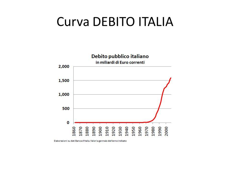 Curva DEBITO ITALIA