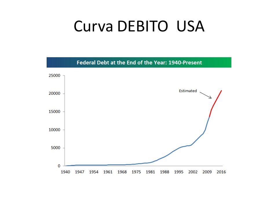 Curva DEBITO USA