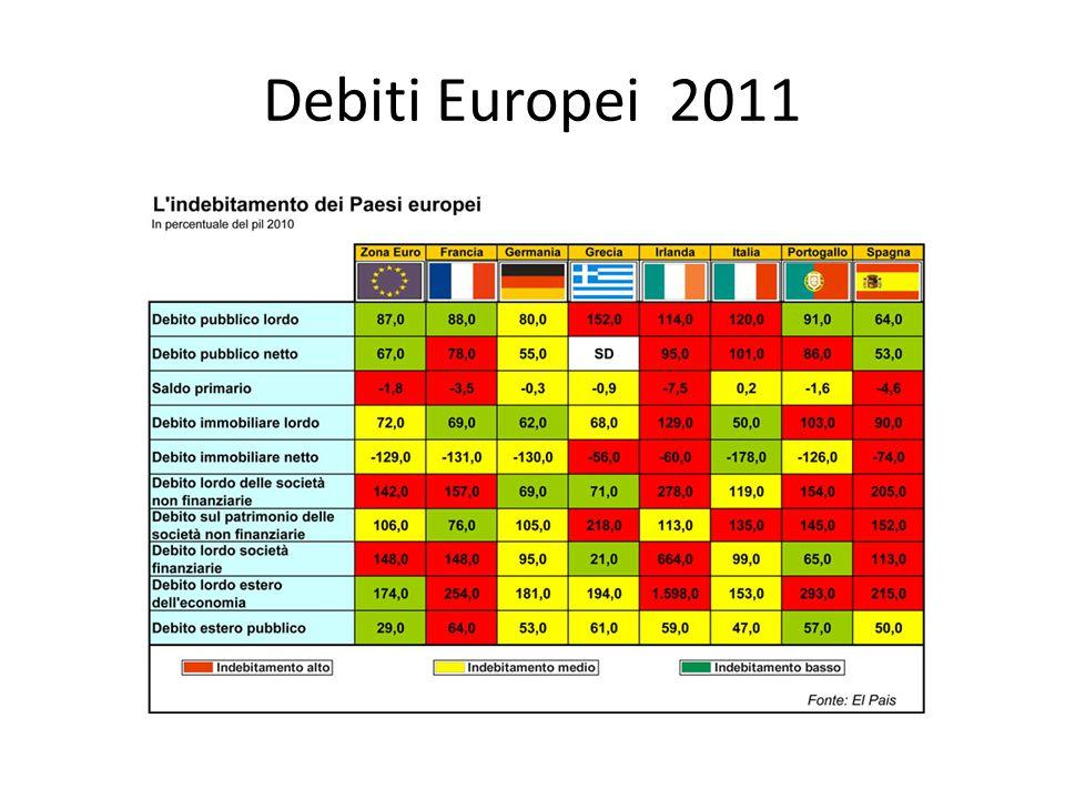 Debiti Europei 2011