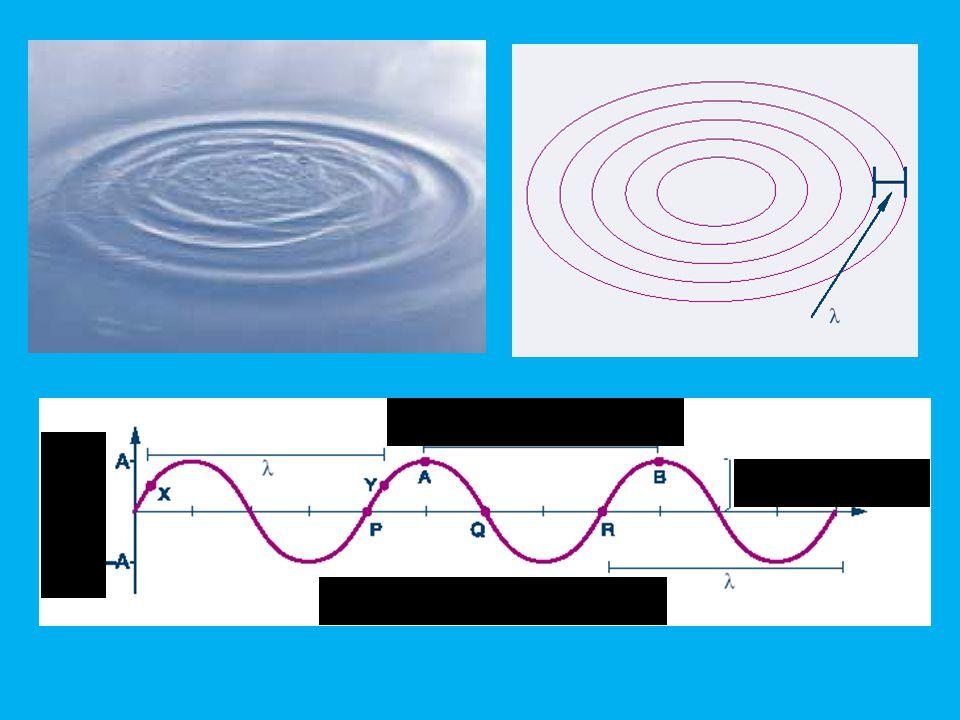lunghezza d'onda ampiezza A distanza dalla sorgente