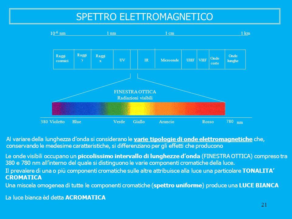 21 SPETTRO ELETTROMAGNETICO Al variare della lunghezza d'onda si considerano le varie tipologie di onde elettromagnetiche che, conservando le medesime