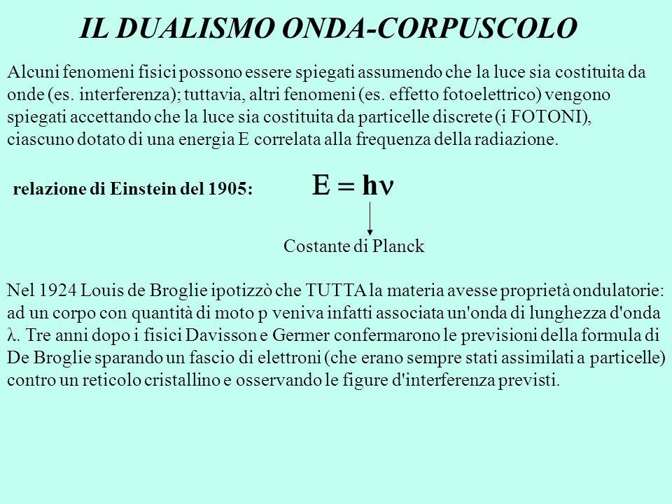 IL DUALISMO ONDA-CORPUSCOLO Alcuni fenomeni fisici possono essere spiegati assumendo che la luce sia costituita da onde (es. interferenza); tuttavia,