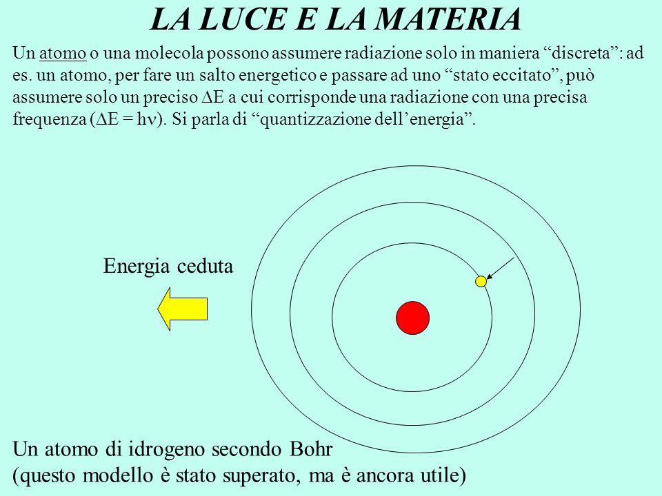 """EE LA LUCE E LA MATERIA Radiazione, E = h EE EE Energia ceduta Un atomo o una molecola possono assumere radiazione solo in maniera """"discreta"""": a"""