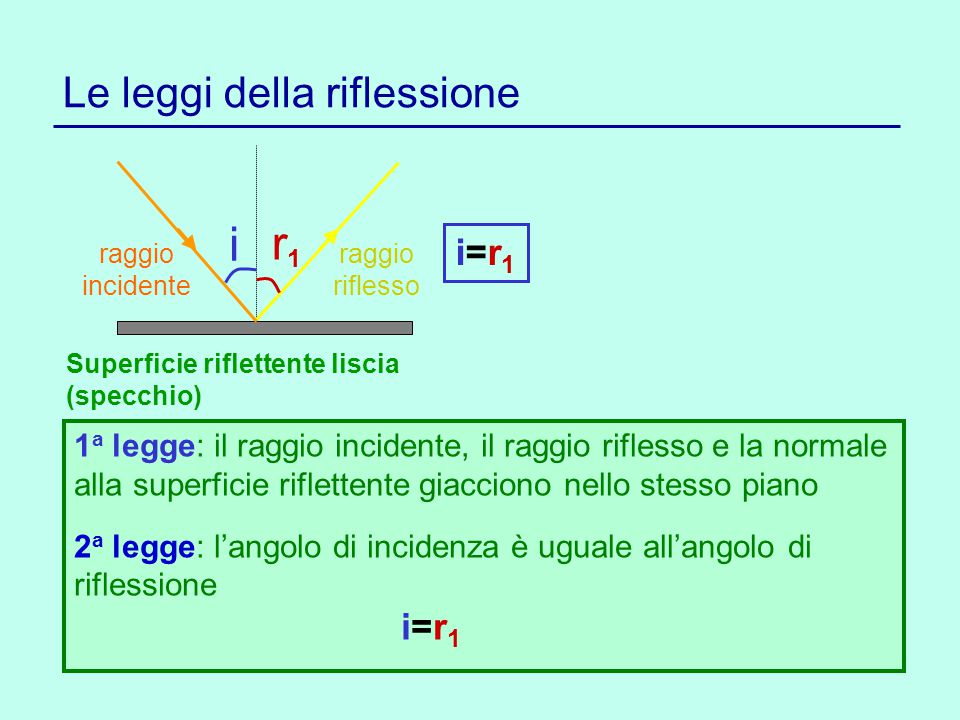 Le leggi della riflessione i r1r1 Superficie riflettente liscia (specchio) 1 a legge: il raggio incidente, il raggio riflesso e la normale alla superf