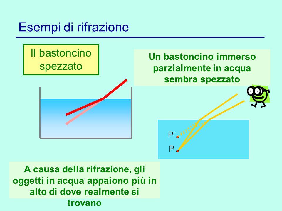 Esempi di rifrazione Il bastoncino spezzato Un bastoncino immerso parzialmente in acqua sembra spezzato P P' A causa della rifrazione, gli oggetti in