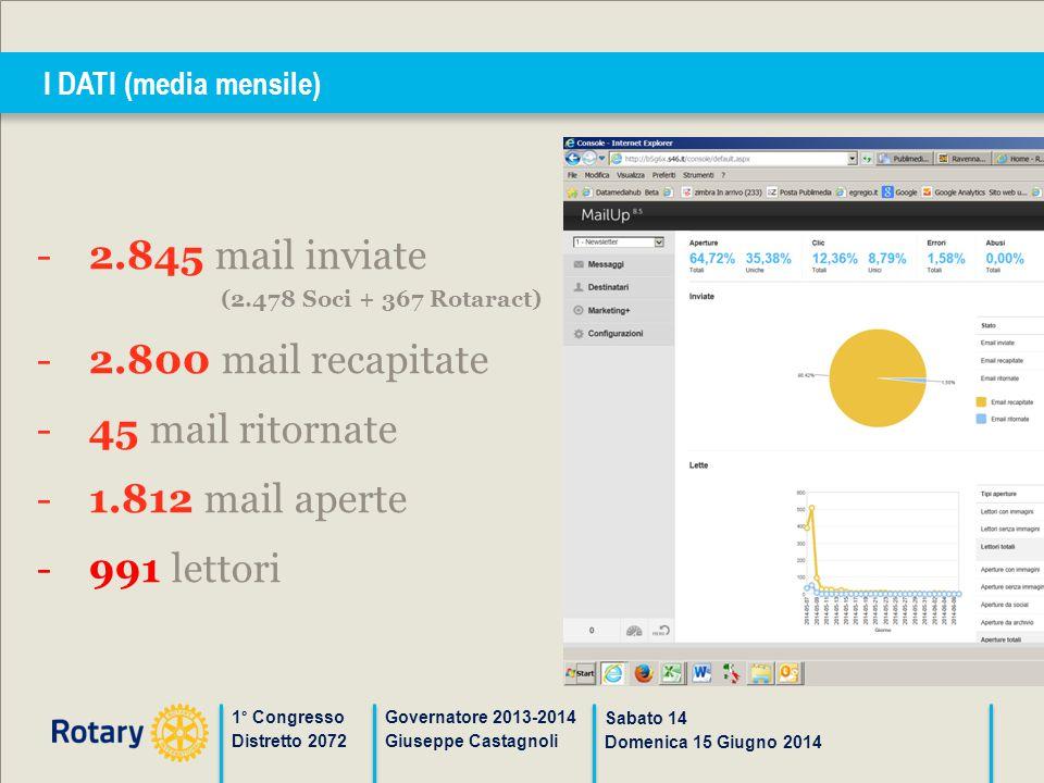 I DATI (media mensile) 1° Congresso Distretto 2072 Governatore 2013-2014 Giuseppe Castagnoli Sabato 14 Domenica 15 Giugno 2014 -2.845 mail inviate (2.