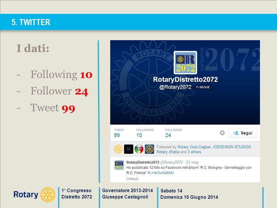 5. TWITTER 1° Congresso Distretto 2072 Governatore 2013-2014 Giuseppe Castagnoli Sabato 14 Domenica 15 Giugno 2014 I dati: -Following 10 -Follower 24