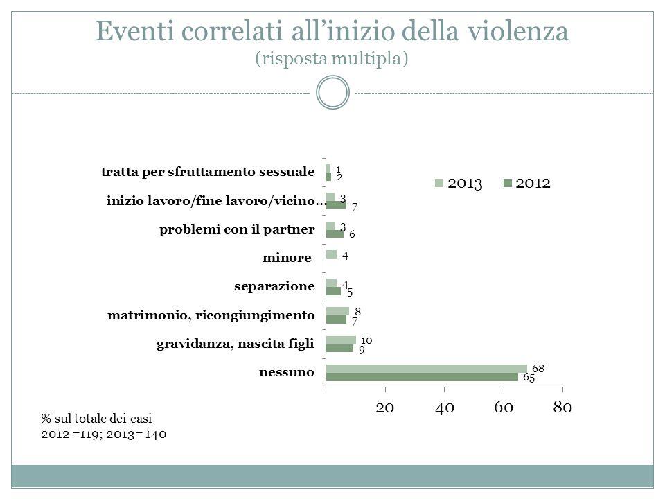 Eventi correlati all'inizio della violenza (risposta multipla) % sul totale dei casi 2012 =119; 2013= 140