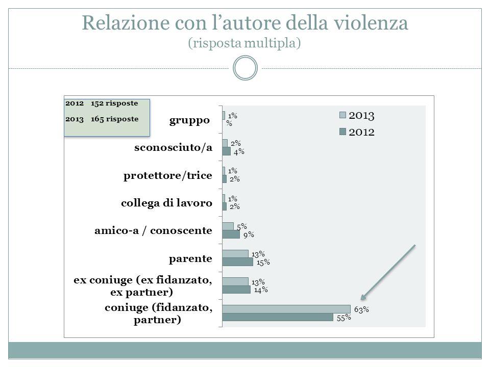 Relazione con l'autore della violenza (risposta multipla)