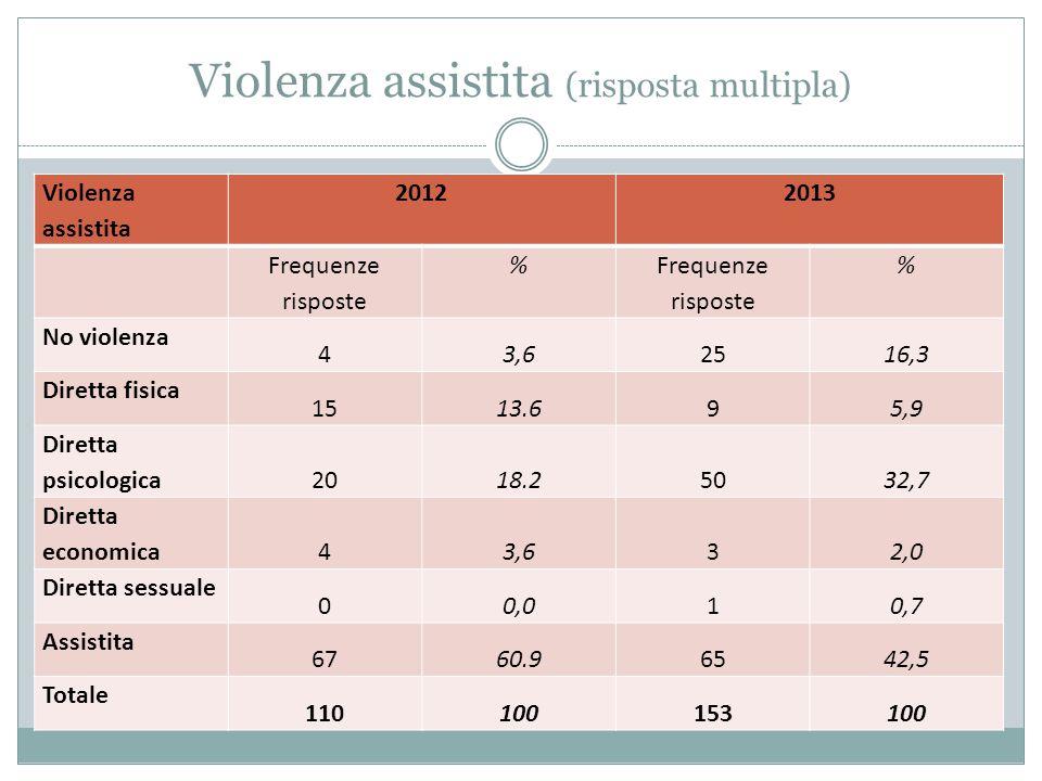 Violenza assistita (risposta multipla) Violenza assistita 20122013 Frequenze risposte % % No violenza 43,62516,3 Diretta fisica 1513.695,9 Diretta psicologica 2018.25032,7 Diretta economica 43,632,0 Diretta sessuale 00,010,7 Assistita 6760.96542,5 Totale 110100153100