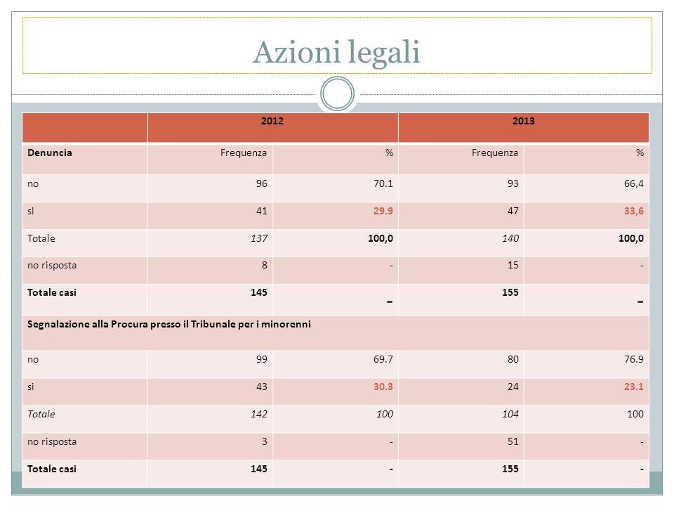 Azioni legali 20122013 Denuncia Frequenza% % no9670.19366,4 si4129.94733,6 Totale137100,0140100,0 no risposta8-15- Totale casi145 - 155 - Segnalazione alla Procura presso il Tribunale per i minorenni no9969.78076.9 si4330.32423.1 Totale142100104100 no risposta3-51- Totale casi145-155-