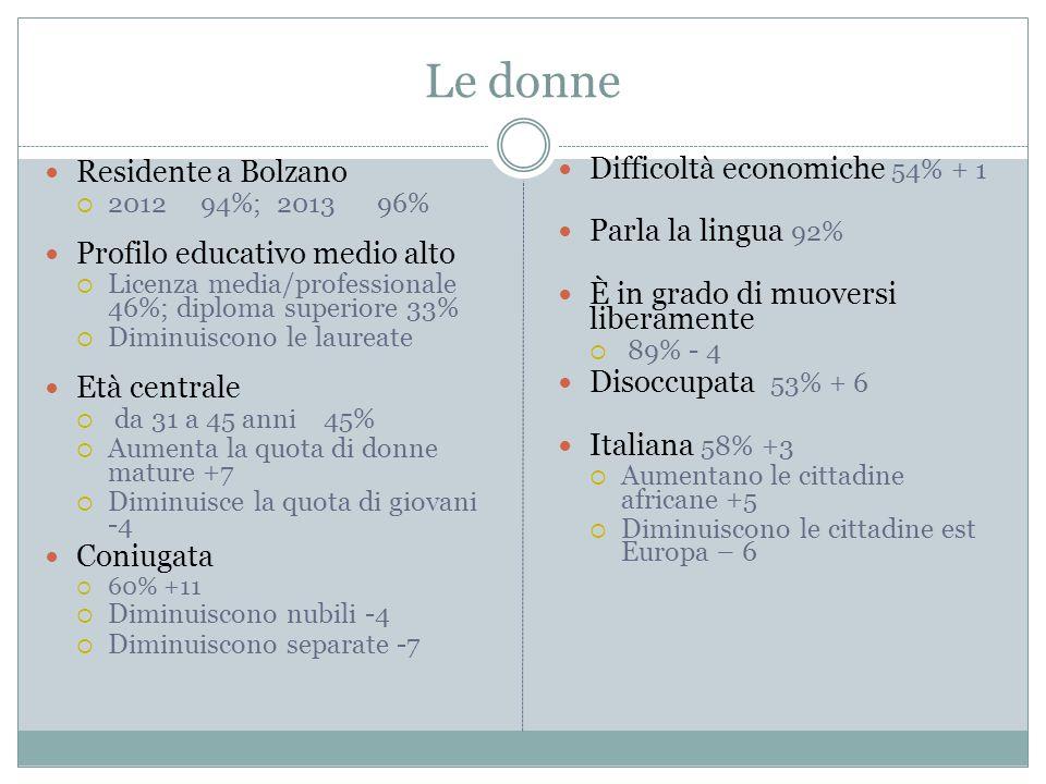Le donne Residente a Bolzano  2012 94%; 2013 96% Profilo educativo medio alto  Licenza media/professionale 46%; diploma superiore 33%  Diminuiscono le laureate Età centrale  da 31 a 45 anni 45%  Aumenta la quota di donne mature +7  Diminuisce la quota di giovani -4 Coniugata  60% +11  Diminuiscono nubili -4  Diminuiscono separate -7 Difficoltà economiche 54% + 1 Parla la lingua 92% È in grado di muoversi liberamente  89% - 4 Disoccupata 53% + 6 Italiana 58% +3  Aumentano le cittadine africane +5  Diminuiscono le cittadine est Europa – 6