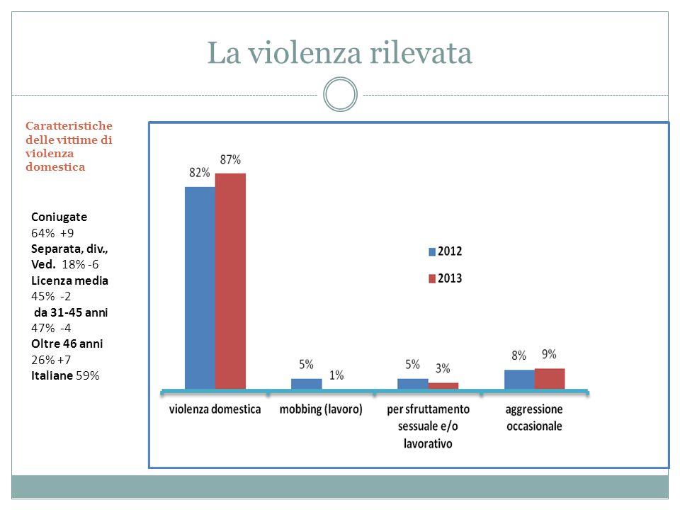 La violenza rilevata Coniugate 64% +9 Separata, div., Ved.