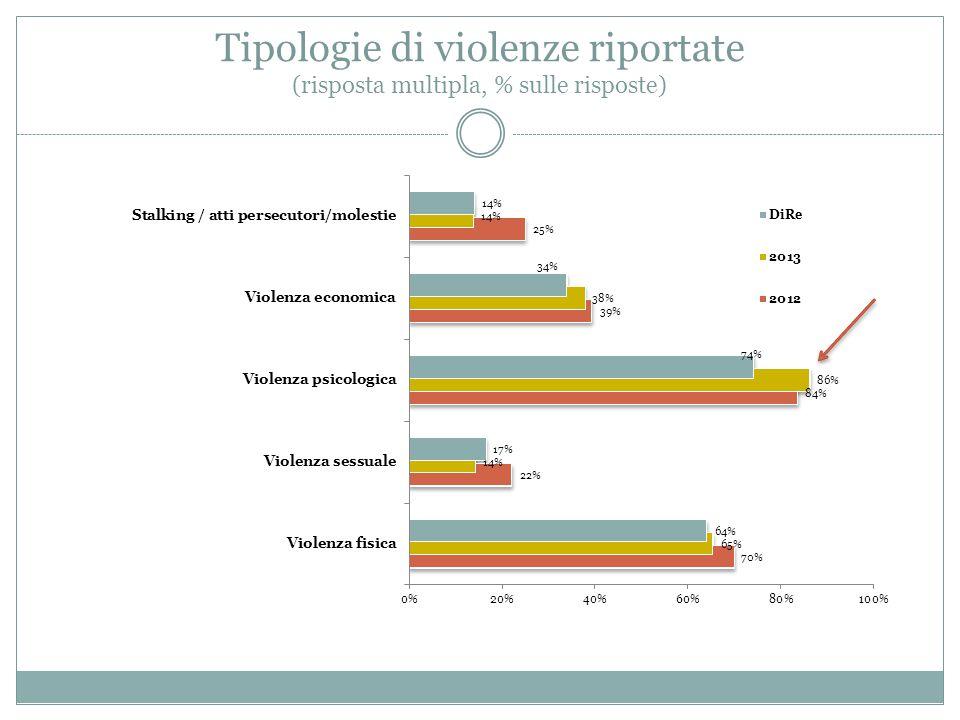 Tipologie di violenze riportate (risposta multipla, % sulle risposte)
